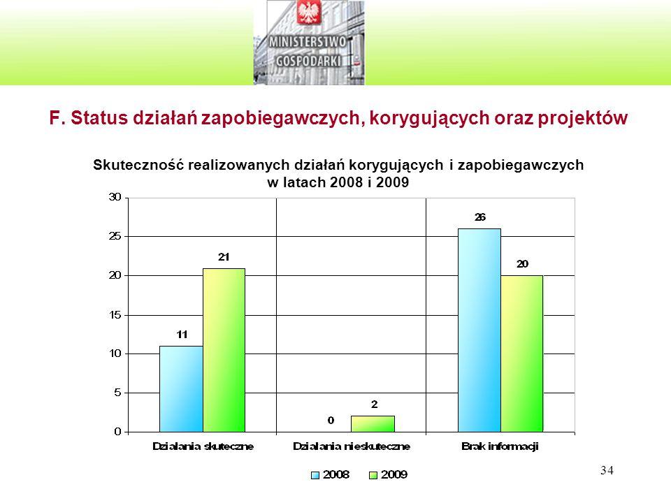 34 F. Status działań zapobiegawczych, korygujących oraz projektów Skuteczność realizowanych działań korygujących i zapobiegawczych w latach 2008 i 200