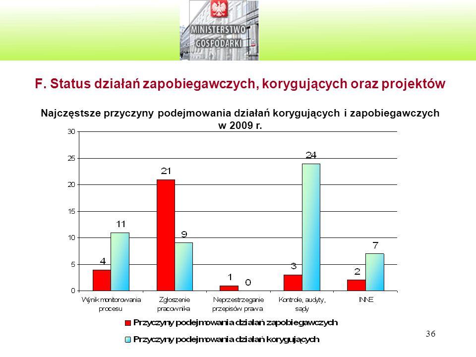 36 F. Status działań zapobiegawczych, korygujących oraz projektów Najczęstsze przyczyny podejmowania działań korygujących i zapobiegawczych w 2009 r.