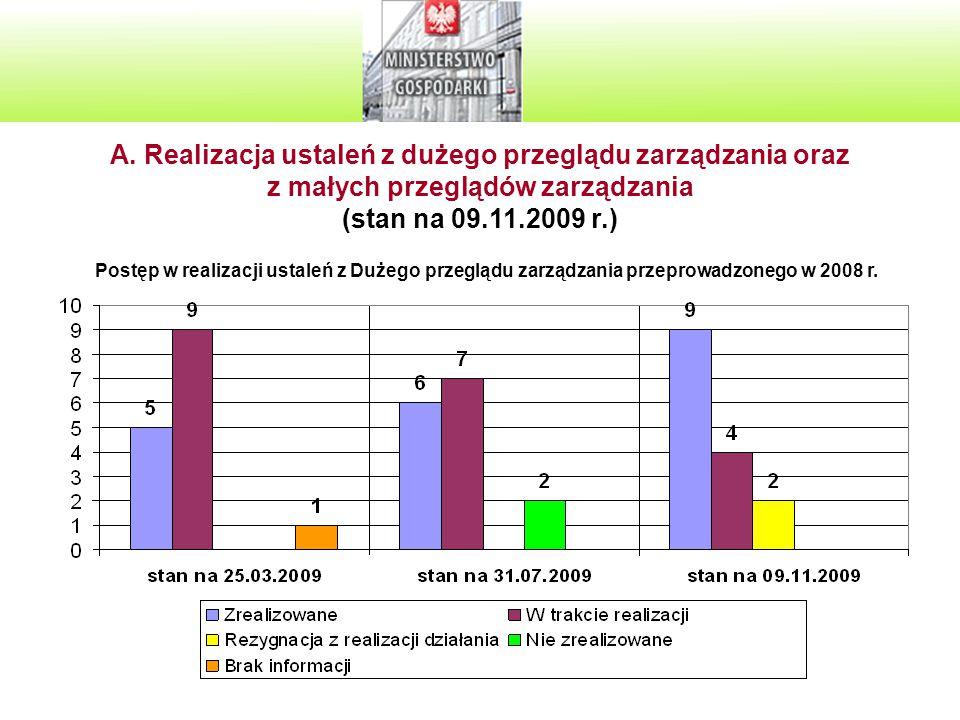 6 A. Realizacja ustaleń z dużego przeglądu zarządzania oraz z małych przeglądów zarządzania (stan na 09.11.2009 r.) Postęp w realizacji ustaleń z Duże