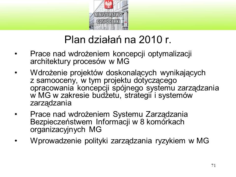 71 Plan działań na 2010 r. Prace nad wdrożeniem koncepcji optymalizacji architektury procesów w MG Wdrożenie projektów doskonalących wynikających z sa