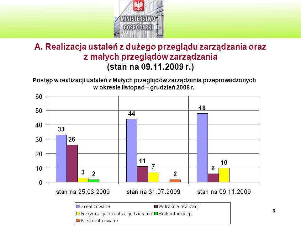 8 A. Realizacja ustaleń z dużego przeglądu zarządzania oraz z małych przeglądów zarządzania (stan na 09.11.2009 r.) Postęp w realizacji ustaleń z Mały
