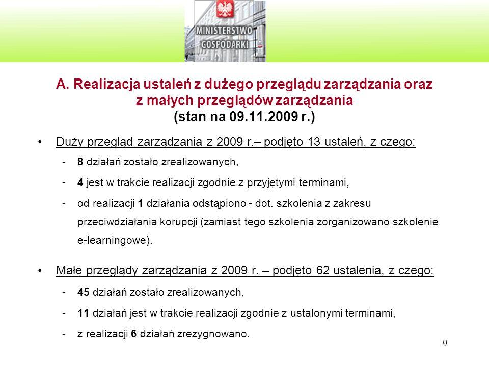 9 A. Realizacja ustaleń z dużego przeglądu zarządzania oraz z małych przeglądów zarządzania (stan na 09.11.2009 r.) Małe przeglądy zarządzania z 2009