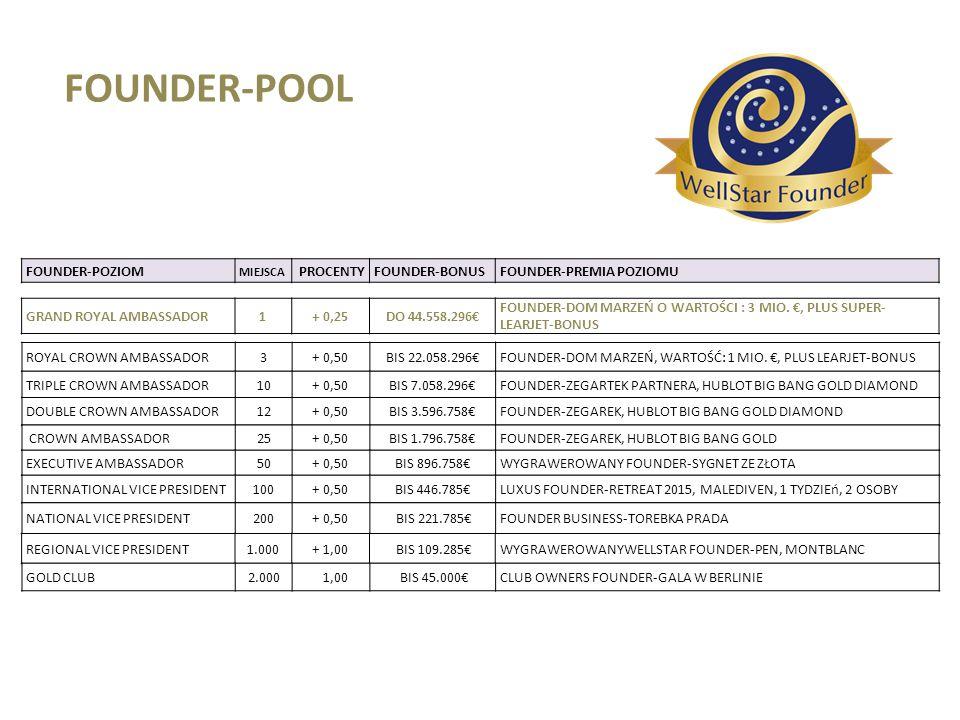FOUNDER-POOL FOUNDER-POZIOM MIEJSCA PROCENTYFOUNDER-BONUSFOUNDER-PREMIA POZIOMU GRAND ROYAL AMBASSADOR1+ 0,25DO 44.558.296€ FOUNDER-DOM MARZEŃ O WARTO