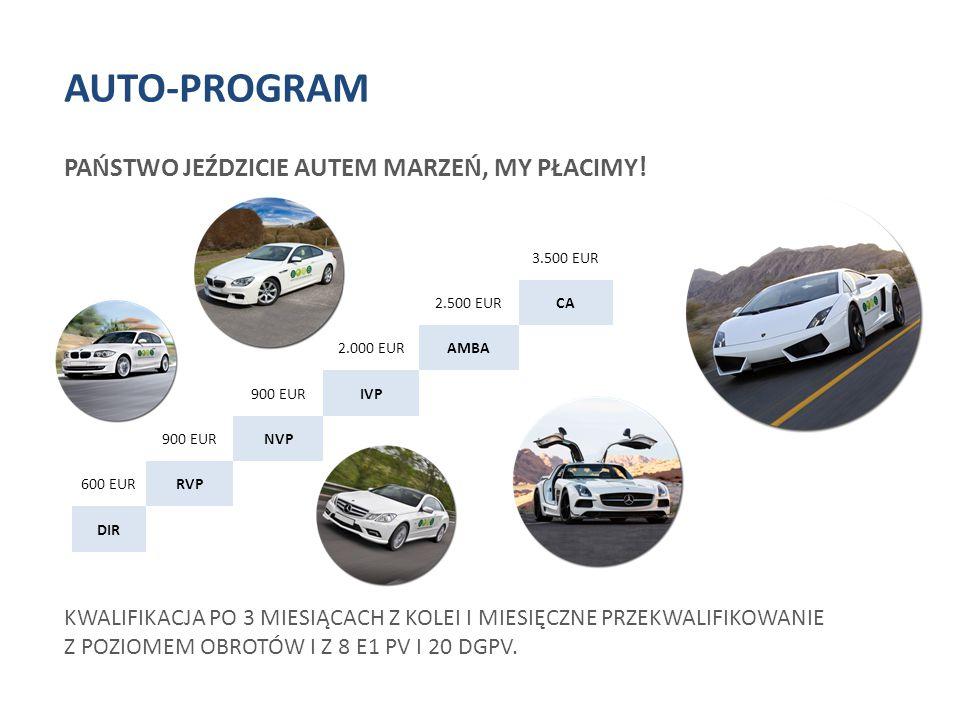AUTO-PROGRAM PAŃSTWO JEŹDZICIE AUTEM MARZEŃ, MY PŁACIMY ! KWALIFIKACJA PO 3 MIESIĄCACH Z KOLEI I MIESIĘCZNE PRZEKWALIFIKOWANIE Z POZIOMEM OBROTÓW I Z