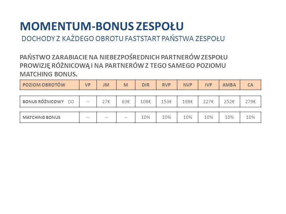 MOMENTUM-BONUS ZESPOŁU DOCHODY Z CAŁEGO OBROTU W FAZIE FASTSTART WASZEGO ZESPOŁU PRZYKŁAD: DOCHODY FASTSTART AMBA – POZIOM 279€ BEZPOŚREDNI BONUS 558€ X 5 = 2.790€ 2X 558€ = 1.116€ AMBA 279€ 5 X 5 = 50 PGV NOWE 2 X FS DIR + 20 PGV 135 € RVP 180€ NVP 225€ IVP 252€ BONUS ZESPOŁU + DIFF.-BONUS 144€ KAŻDY ZESPÓŁ-VP DIFF.-BONUS 99€ KAŻDY ZESPÓŁ-VP DIFF.-BONUS 54€ KAŻDY ZESPÓŁ-VP DIFF.-BONUS 27€ KAŻDY ZESPÓŁ-VP