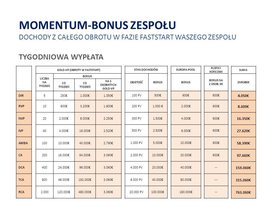 EUROPAPOOL / POOL KRAJU NA WSZYSTKIE OBROTY PAŃSTWA KRAJU I EUROPY  KWALIFIKACJA: AKTYWNE 0,6 PV ASP I 8 E1 NOWE PV + 20 FS PV.