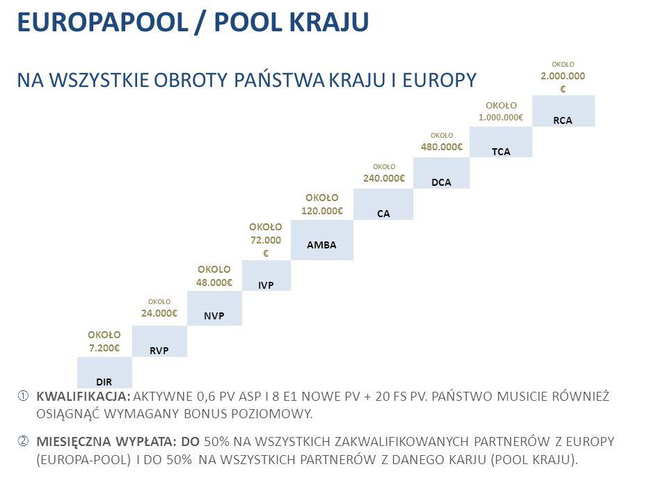 EUROPAPOOL / POOL KRAJU NA WSZYSTKIE OBROTY PAŃSTWA KRAJU I EUROPY  KWALIFIKACJA: AKTYWNE 0,6 PV ASP I 8 E1 NOWE PV + 20 FS PV. PAŃSTWO MUSICIE RÓWNI