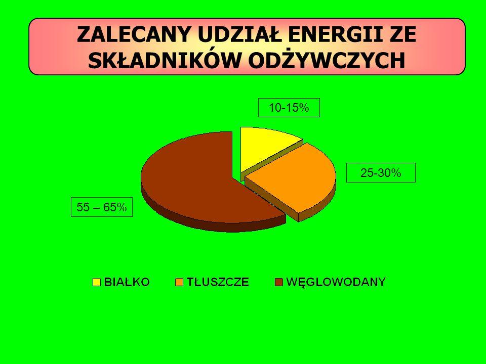 ZALECANY UDZIAŁ ENERGII ZE SKŁADNIKÓW ODŻYWCZYCH 55 – 65% 10-15% 25-30%