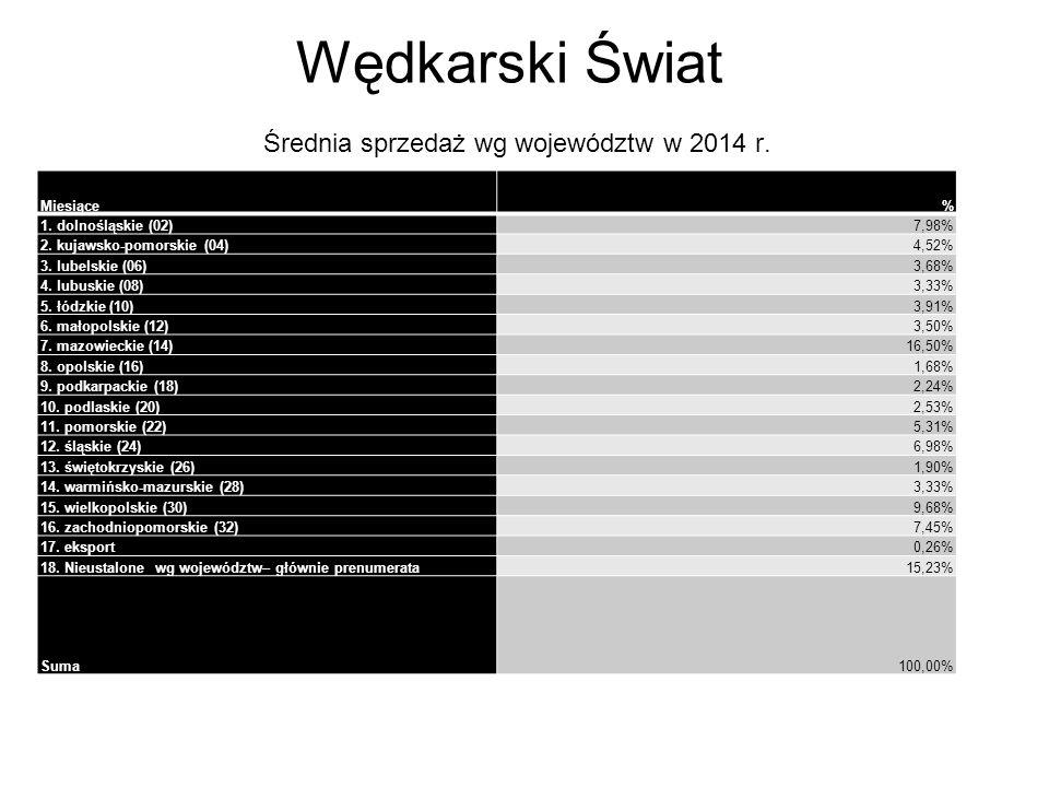Wędkarski Świat Średnia sprzedaż wg województw w 2014 r.