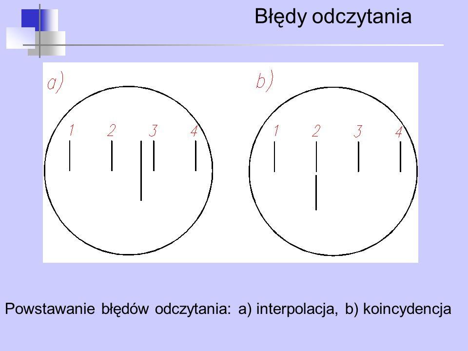 Błędy odczytania Powstawanie błędów odczytania: a) interpolacja, b) koincydencja