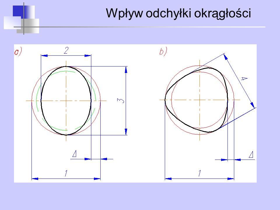 Wpływ odchyłki okrągłości