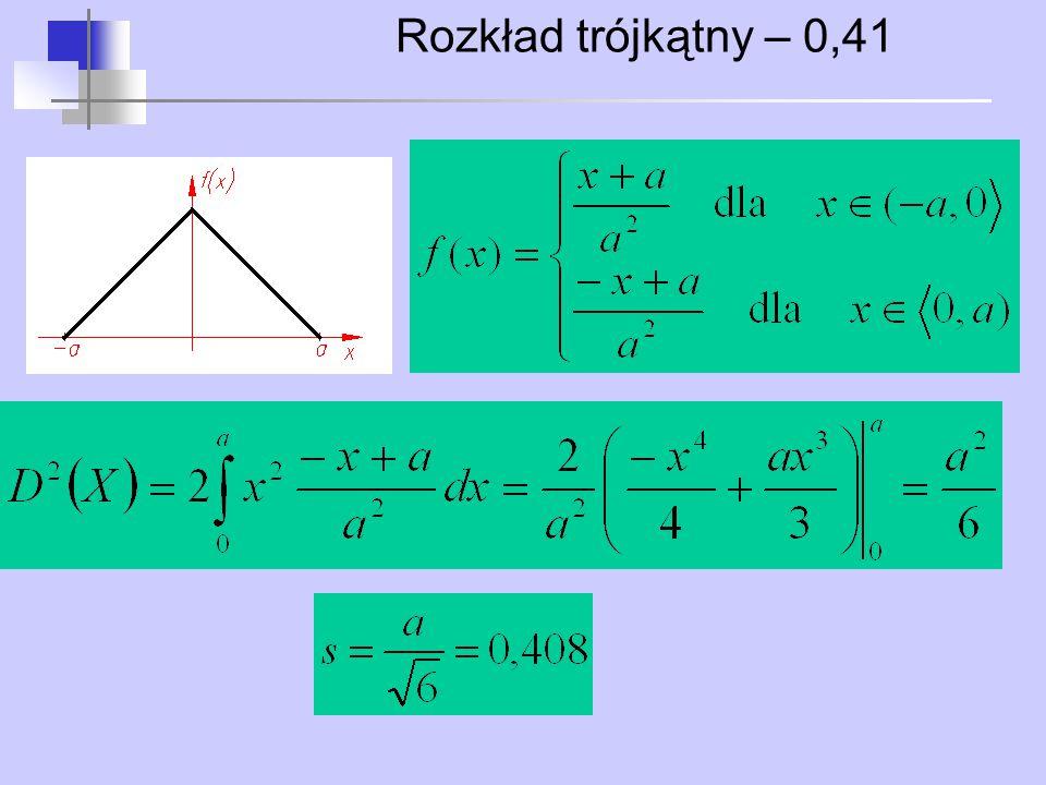 Rozkład trójkątny – 0,41