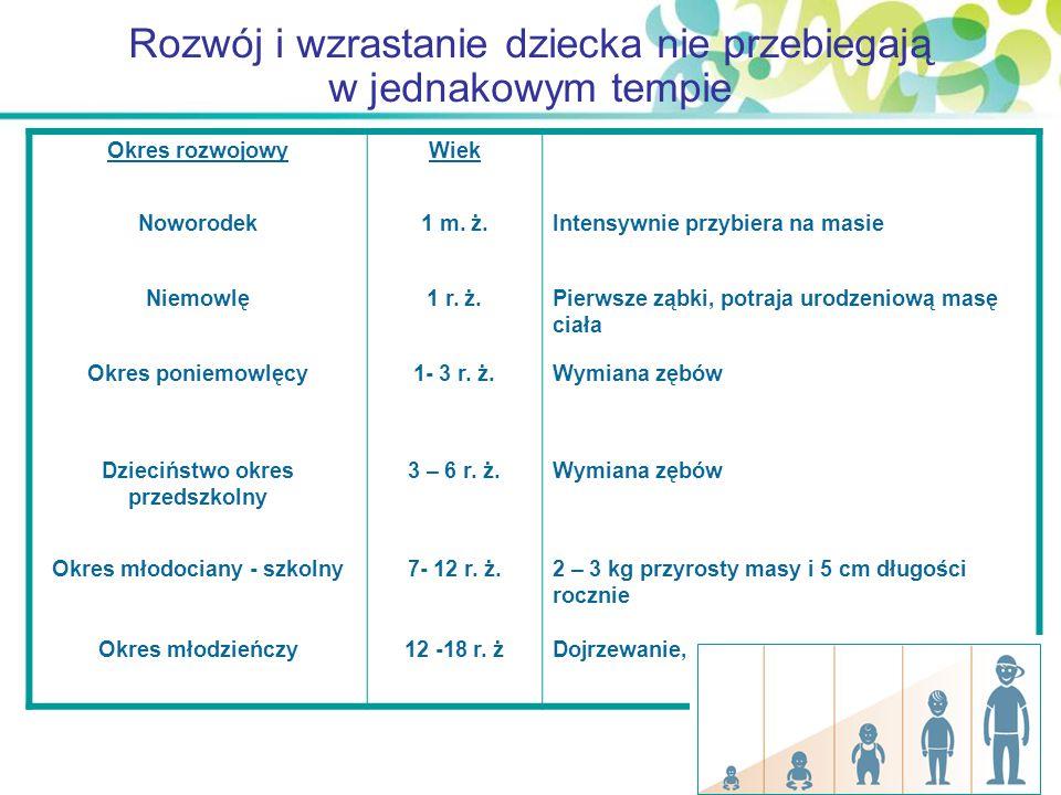 Rozwój i wzrastanie dziecka nie przebiegają w jednakowym tempie Okres rozwojowyWiek Noworodek1 m. ż.Intensywnie przybiera na masie Niemowlę1 r. ż.Pier