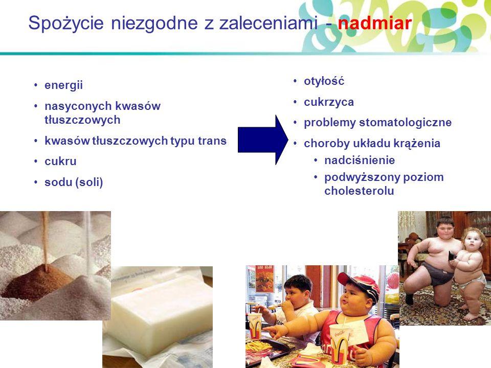 Spożycie niezgodne z zaleceniami - nadmiar energii nasyconych kwasów tłuszczowych kwasów tłuszczowych typu trans cukru sodu (soli) otyłość cukrzyca pr