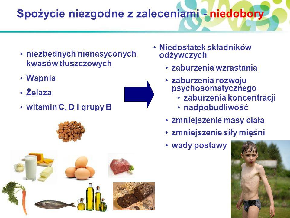 Spożycie niezgodne z zaleceniami - niedobory niezbędnych nienasyconych kwasów tłuszczowych Wapnia Żelaza witamin C, D i grupy B Niedostatek składników