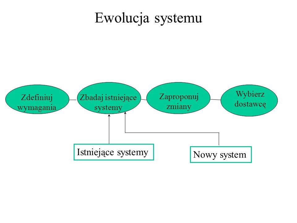 Ewolucja systemu Istniejące systemy Zdefiniuj wymagania Zbadaj istniejące systemy Zaproponuj zmiany Wybierz dostawcę Nowy system