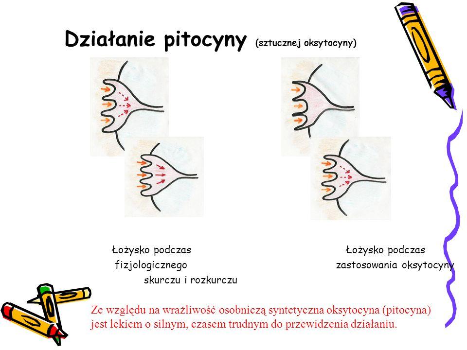 Działanie pitocyny (sztucznej oksytocyny) Łożysko podczas Łożysko podczas fizjologicznego zastosowania oksytocyny skurczu i rozkurczu Ze względu na wr