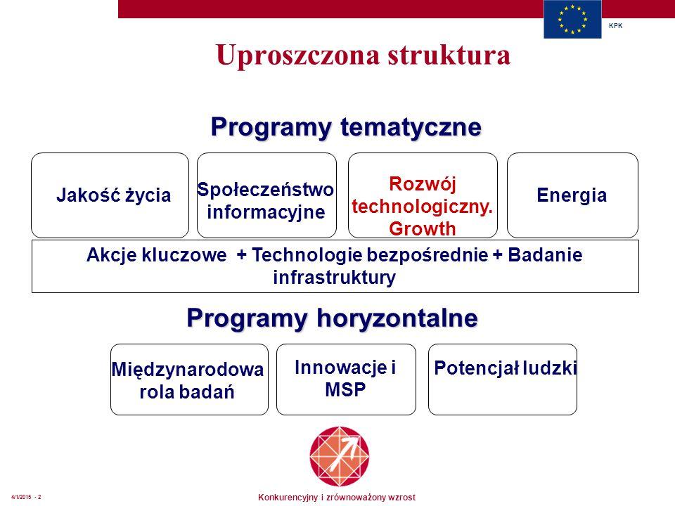Konkurencyjny i zrównoważony wzrost KPK 4/1/2015 - 2 Programy tematyczne Jakość życia Społeczeństwo informacyjne Rozwój technologiczny. Growth Program