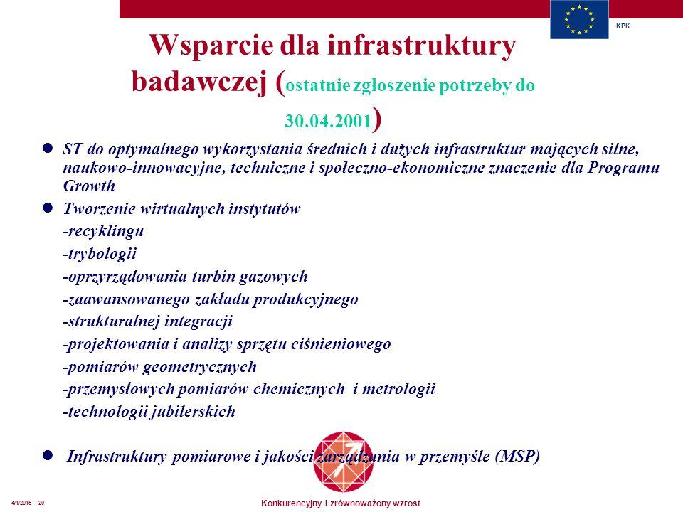 Konkurencyjny i zrównoważony wzrost KPK 4/1/2015 - 20 Wsparcie dla infrastruktury badawczej ( ostatnie zgłoszenie potrzeby do 30.04.2001 ) ST do optymalnego wykorzystania średnich i dużych infrastruktur mających silne, naukowo-innowacyjne, techniczne i społeczno-ekonomiczne znaczenie dla Programu Growth Tworzenie wirtualnych instytutów -recyklingu -trybologii -oprzyrządowania turbin gazowych -zaawansowanego zakładu produkcyjnego -strukturalnej integracji -projektowania i analizy sprzętu ciśnieniowego -pomiarów geometrycznych -przemysłowych pomiarów chemicznych i metrologii -technologii jubilerskich Infrastruktury pomiarowe i jakości zarządzania w przemyśle (MSP)