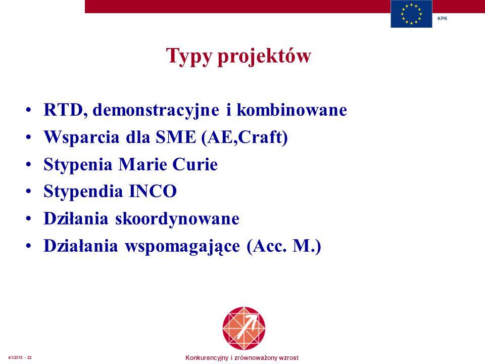 Konkurencyjny i zrównoważony wzrost KPK 4/1/2015 - 22 RTD, demonstracyjne i kombinowane Wsparcia dla SME (AE,Craft) Stypenia Marie Curie Stypendia INCO Dziłania skoordynowane Działania wspomagające (Acc.