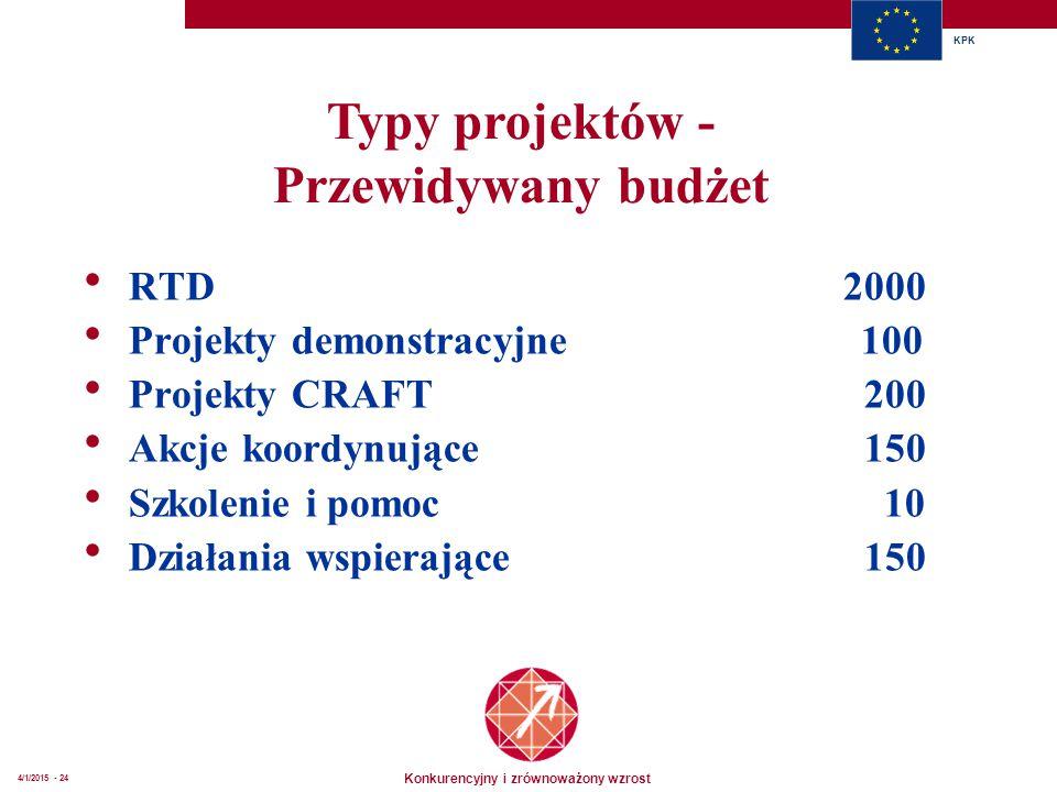 Konkurencyjny i zrównoważony wzrost KPK 4/1/2015 - 24 Typy projektów - Przewidywany budżet  RTD2000  Projekty demonstracyjne 100  Projekty CRAFT 200  Akcje koordynujące 150  Szkolenie i pomoc 10  Działania wspierające 150