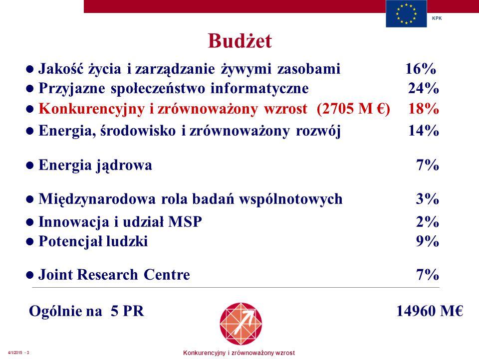 Konkurencyjny i zrównoważony wzrost KPK 4/1/2015 - 3 Budżet l Jakość życia i zarządzanie żywymi zasobami 16% l Przyjazne społeczeństwo informatyczne24% l Konkurencyjny i zrównoważony wzrost (2705 M €) 18% l Energia, środowisko i zrównoważony rozwój 14% l Energia jądrowa 7% l Międzynarodowa rola badań wspólnotowych 3% l Innowacja i udział MSP 2% l Potencjał ludzki 9% l Joint Research Centre 7% Ogólnie na 5 PR 14960 M€