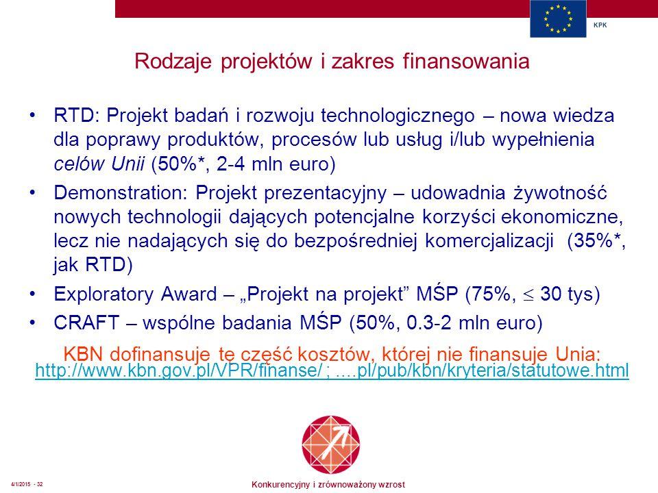 """Konkurencyjny i zrównoważony wzrost KPK 4/1/2015 - 32 Rodzaje projektów i zakres finansowania RTD: Projekt badań i rozwoju technologicznego – nowa wiedza dla poprawy produktów, procesów lub usług i/lub wypełnienia celów Unii (50%*, 2-4 mln euro) Demonstration: Projekt prezentacyjny – udowadnia żywotność nowych technologii dających potencjalne korzyści ekonomiczne, lecz nie nadających się do bezpośredniej komercjalizacji (35%*, jak RTD) Exploratory Award – """"Projekt na projekt MŚP (75%,  30 tys) CRAFT – wspólne badania MŚP (50%, 0.3-2 mln euro) KBN dofinansuje tę część kosztów, której nie finansuje Unia: http://www.kbn.gov.pl/VPR/finanse/ ;....pl/pub/kbn/kryteria/statutowe.html"""