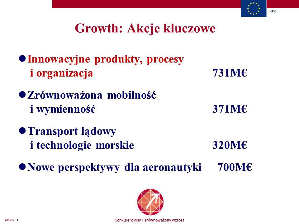 Konkurencyjny i zrównoważony wzrost KPK 4/1/2015 - 4 Growth: Akcje kluczowe Innowacyjne produkty, procesy i organizacja 731M€ Zrównoważona mobilność i wymienność 371M€ Transport lądowy i technologie morskie 320M€ Nowe perspektywy dla aeronautyki 700M€