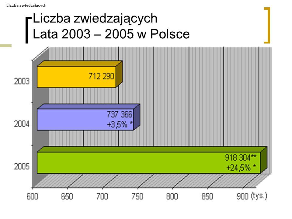 Liczba zwiedzających Lata 2003 – 2005 w Polsce Liczba zwiedzających