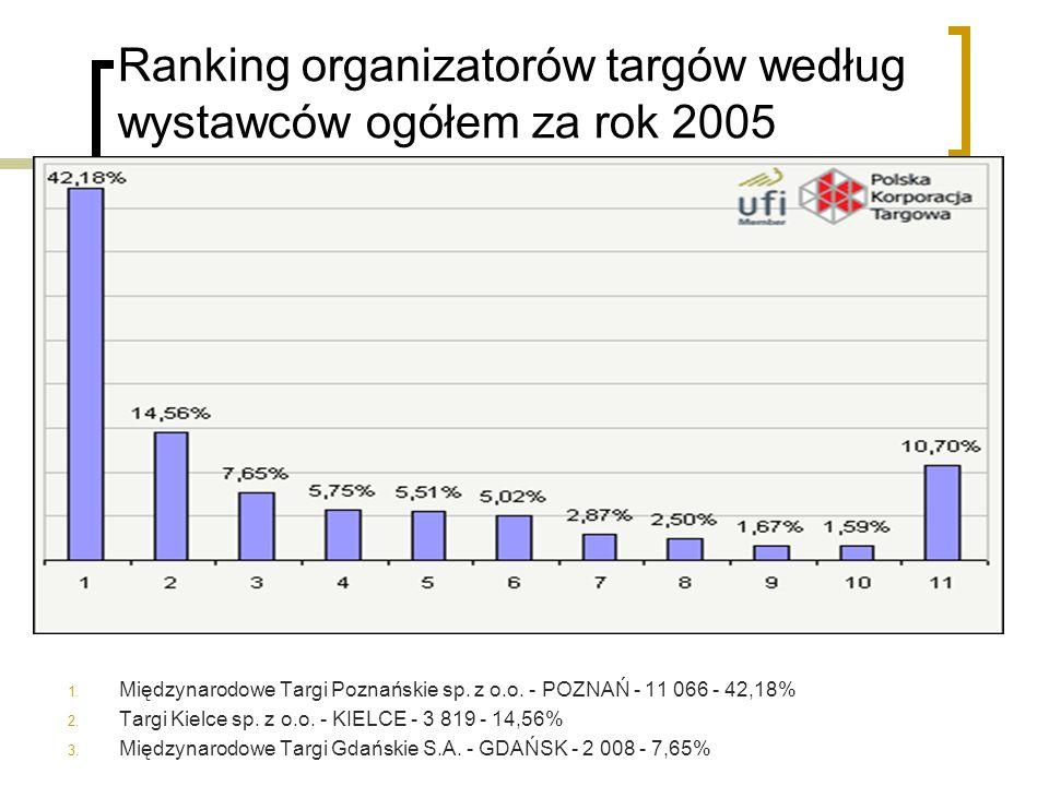 Ranking organizatorów targów według wystawców ogółem za rok 2005 1. Międzynarodowe Targi Poznańskie sp. z o.o. - POZNAŃ - 11 066 - 42,18% 2. Targi Kie
