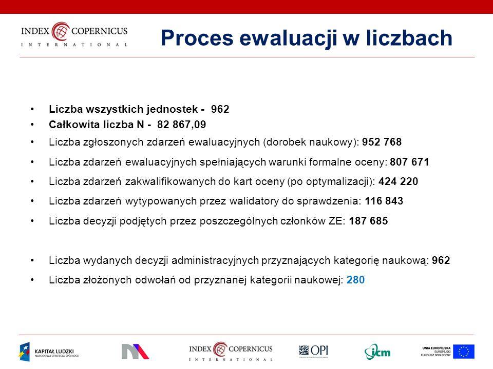 Proces ewaluacji w liczbach Liczba wszystkich jednostek - 962 Całkowita liczba N - 82 867,09 Liczba zgłoszonych zdarzeń ewaluacyjnych (dorobek naukowy
