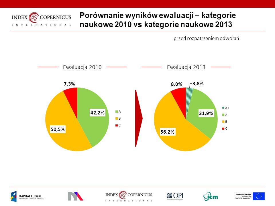 Porównanie wyników ewaluacji – kategorie naukowe 2010 vs kategorie naukowe 2013 Ewaluacja 2013Ewaluacja 2010 przed rozpatrzeniem odwołań