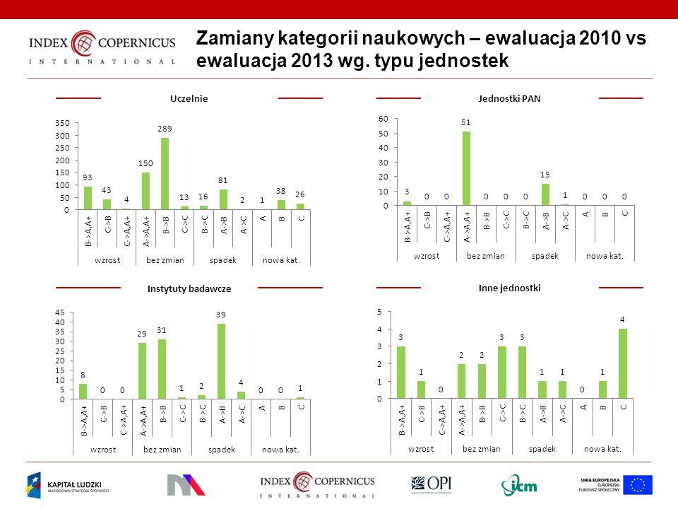 Zamiany kategorii naukowych – ewaluacja 2010 vs ewaluacja 2013 wg. typu jednostek UczelnieJednostki PAN Instytuty badawcze Inne jednostki