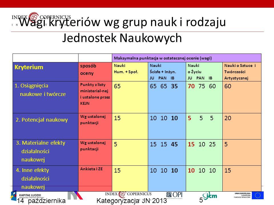 14 października 2013 Kategoryzacja JN 2013 5 Wagi kryteriów wg grup nauk i rodzaju Jednostek Naukowych Maksymalna punktacja w ostatecznej ocenie (wagi