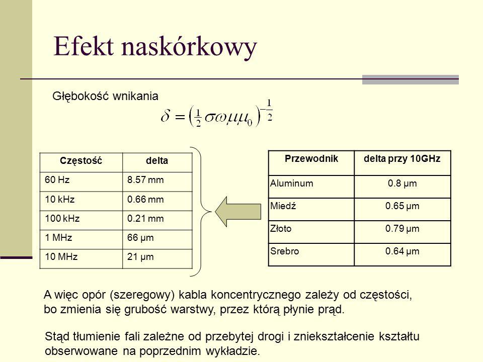 Efekt naskórkowy Przewodnikdelta przy 10GHz Aluminum0.8 µm Miedź0.65 µm Złoto0.79 µm Srebro0.64 µm Częstośćdelta 60 Hz8.57 mm 10 kHz0.66 mm 100 kHz0.2