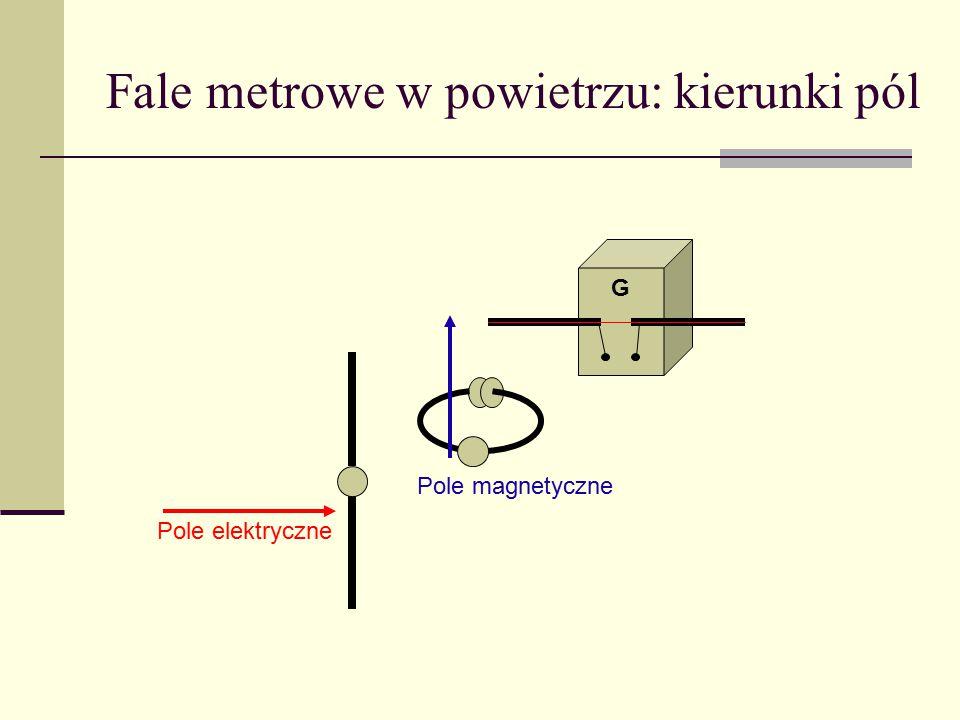 Fale metrowe w powietrzu: kierunki pól G Pole elektryczne Pole magnetyczne