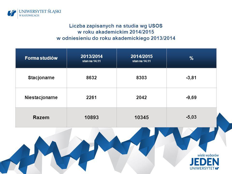 Liczba kandydatów na studia wg IRK w roku akademickim 2014/2015 w odniesieniu do roku akademickiego 2013/2014 Forma studiów 2013/2014 stan na 31.10 2014/2015 stan na 24.10 % Stacjonarne2066919890-3,77 Niestacjonarne44233810-13,86 Razem2509223700 -5,55