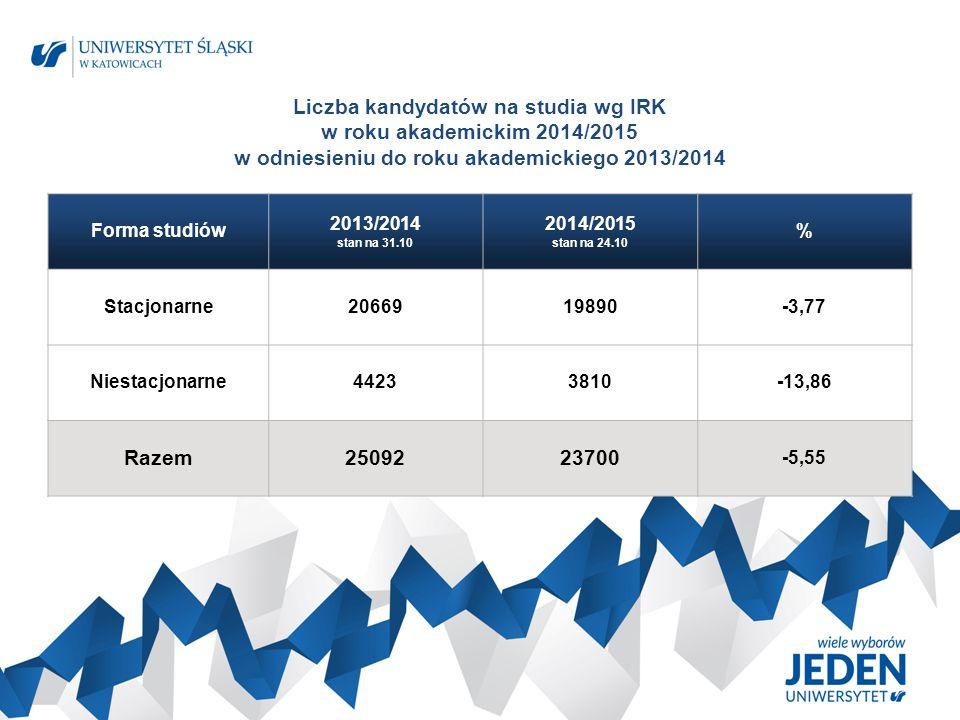 Zestawienie liczbowe z rekrutacji na studia NIESTACJONARNE na rok akademicki 2014/2015 Kierunek/ specjalność Poziom kształcenia Limit Liczba kandydatów na studia zarejestrowanych w IRK (kierunki opłacone) Wpisało się na I rok wg systemu USOS O G Ó Ł E M UCZELNIA ―627029962042