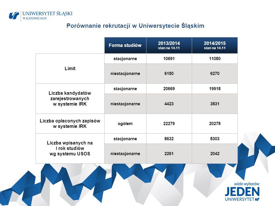 Porównanie rekrutacji od 2012 r.do 2015 r. Sporządzono 14 listopada 2014 r.