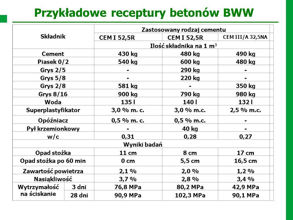 Przykładowe receptury betonów BWW Składnik Zastosowany rodzaj cementu CEM I 52,5R CEM III/A 32,5NA Ilość składnika na 1 m 3 Cement430 kg480 kg490 kg P