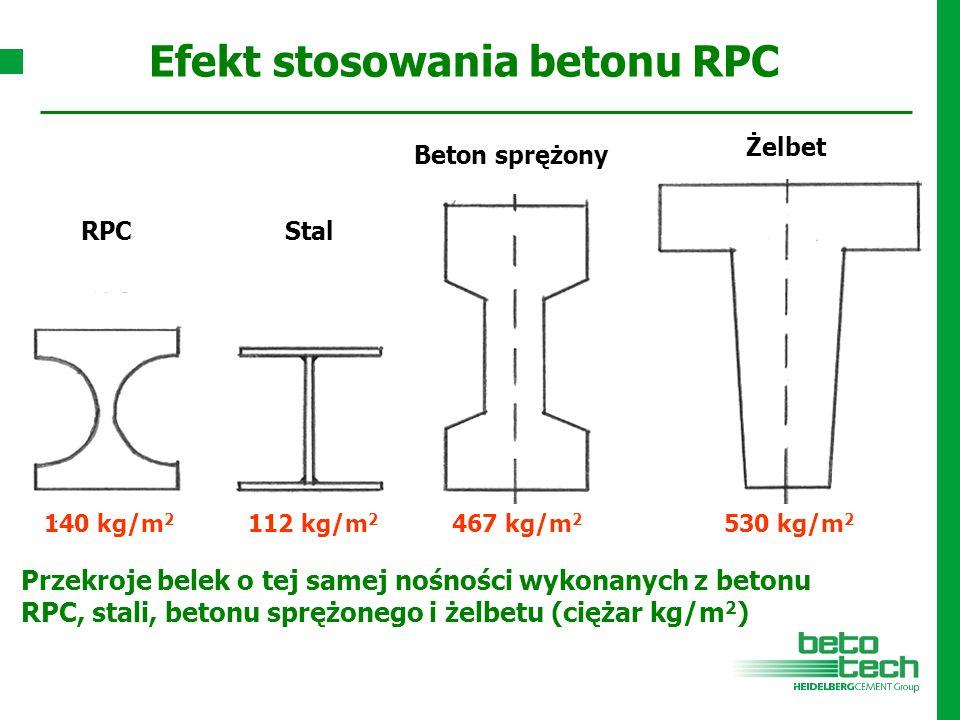 Efekt stosowania betonu RPC Przekroje belek o tej samej nośności wykonanych z betonu RPC, stali, betonu sprężonego i żelbetu (ciężar kg/m 2 ) RPCStal