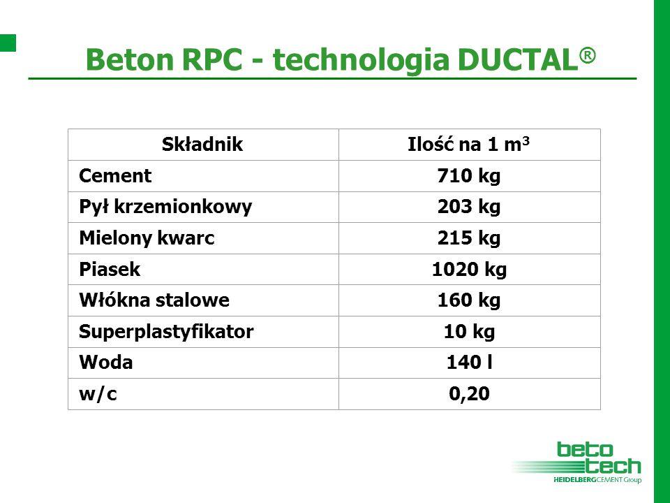 Beton RPC - technologia DUCTAL ® SkładnikIlość na 1 m 3 Cement710 kg Pył krzemionkowy203 kg Mielony kwarc215 kg Piasek1020 kg Włókna stalowe160 kg Sup
