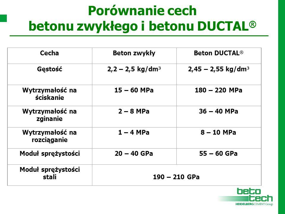 Porównanie cech betonu zwykłego i betonu DUCTAL ® CechaBeton zwykłyBeton DUCTAL ® Gęstość2,2 – 2,5 kg/dm 3 2,45 – 2,55 kg/dm 3 Wytrzymałość na ściskan
