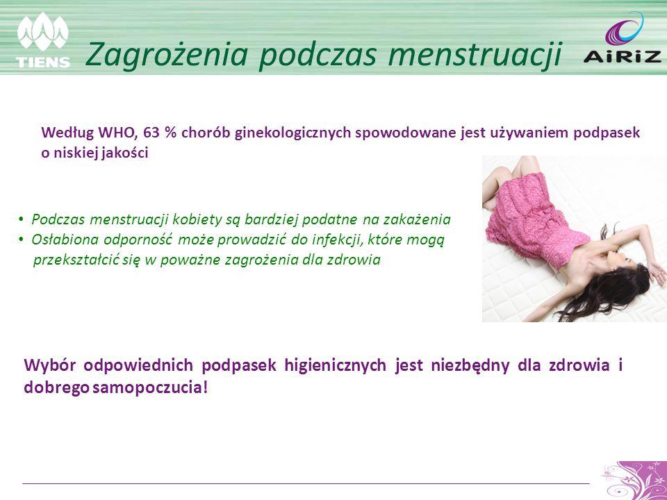 Zagrożenia podczas menstruacji Według WHO, 63 % chorób ginekologicznych spowodowane jest używaniem podpasek o niskiej jakości Podczas menstruacji kobi