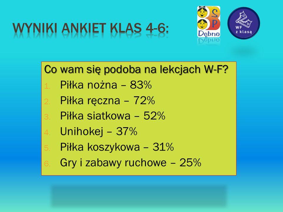 Co wam się podoba na lekcjach W-F? 1. Piłka nożna – 83% 2. Piłka ręczna – 72% 3. Piłka siatkowa – 52% 4. Unihokej – 37% 5. Piłka koszykowa – 31% 6. Gr
