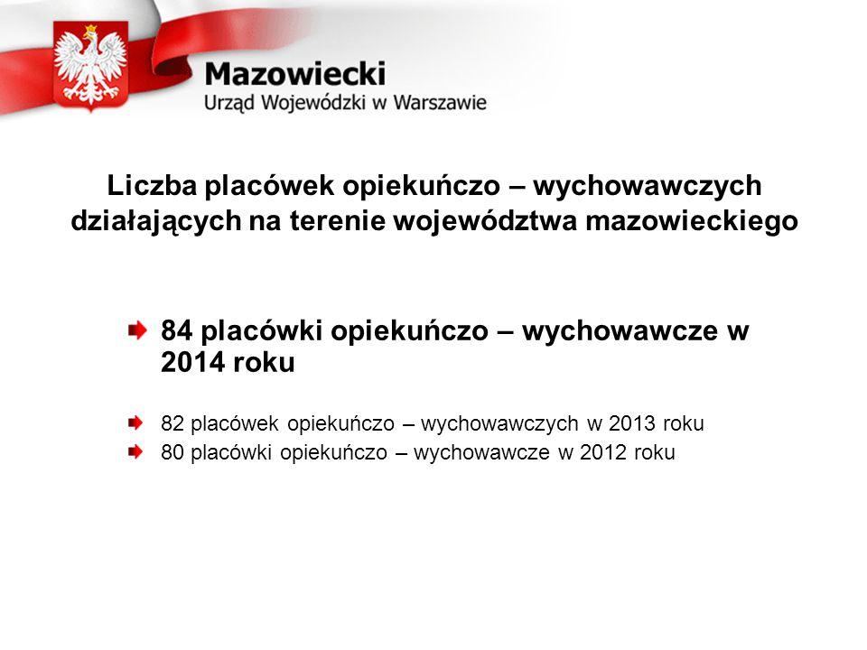 Liczba placówek opiekuńczo – wychowawczych działających na terenie województwa mazowieckiego 84 placówki opiekuńczo – wychowawcze w 2014 roku 82 placówek opiekuńczo – wychowawczych w 2013 roku 80 placówki opiekuńczo – wychowawcze w 2012 roku