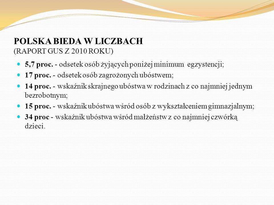 POLSKA BIEDA W LICZBACH (RAPORT GUS Z 2010 ROKU) 5,7 proc. - odsetek osób żyjących poniżej minimum egzystencji; 17 proc. - odsetek osób zagrożonych ub