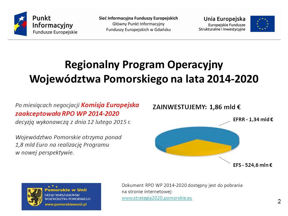 23 EFRR: 159,01 mln € Ukierunkowanie interwencji: Kompleksowa rewitalizacja zdegradowanych obszarów miejskich oraz zrównoważone wykorzystanie regionalnego dziedzictwa kulturowego i przyrodniczego.