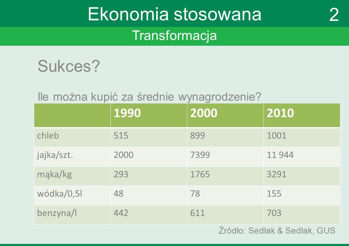 Transformacja Ekonomia stosowana Sukces? Ile można kupić za średnie wynagrodzenie? Źródło: Sedlak & Sedlak, GUS 199020002010 chleb5158991001 jajka/szt