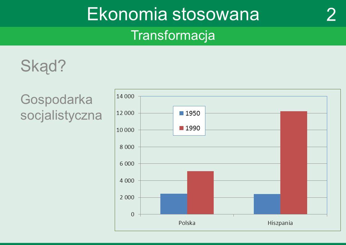 Transformacja Ekonomia stosowana Skąd.